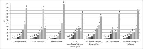 Figur 1. Totalpoängs distribution enligt färdighetsområden i referensdata (n=320).