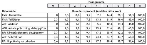 Tabell 3. Höstens uppgifters kumulativa riktighetsprocent enligt färdighetsområden i årskurs 1.