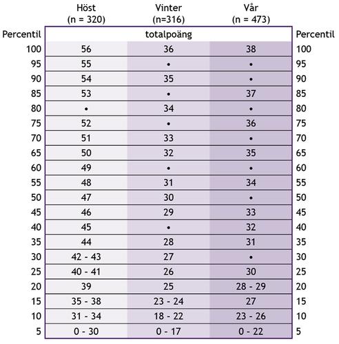 Tabell 2. Percentiltabell över totalpoäng i årskurs 1 enligt bedömningstidpunkten.
