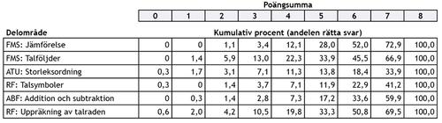 Tabell 3. Höstens uppgifters kumulativa riktighetsprocent enligt färdighetsområden i förskollärandet.