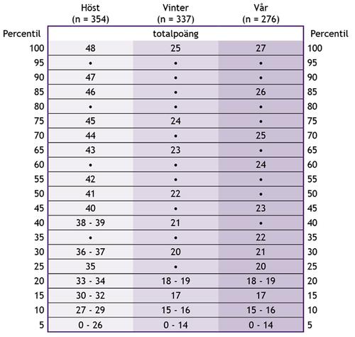 Tabell 2. Percentiltabell över totalpoäng i förskollärandet enligt bedömningstidpunkten.