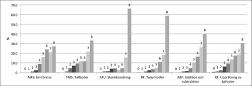 Figur 1. Totalpoängs distribution enligt färdighetsområden i referensdata (n=354).