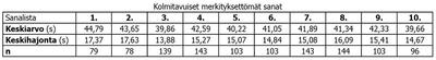 Taulukko. Kolmitavuisten merkityksettömien sanojen keskiarvot ja –hajonnat.
