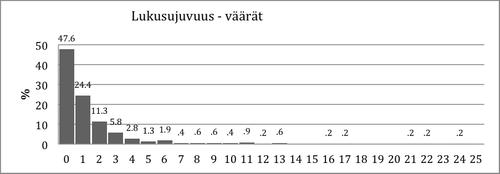 Kuvio 10. Virheellisten vastausten jakauma Lukusujuvuustehtävässä.