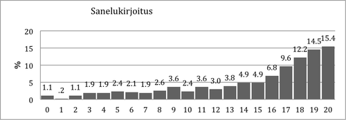 Kuvio 11. Pistemäärien jakauma Sanelukirjoitustehtävässä.