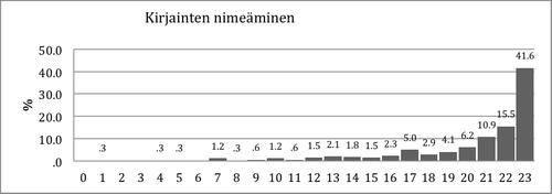 Kuvio 3. Pistemäärien jakauma Kirjainten nimeäminen –tehtävässä.