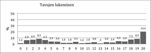 Kuvio 4. Pistemäärien jakauma Tavujen lukeminen –tehtävässä.