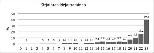 Kuvio 6. Pistemäärien jakauma Kirjainten kirjoittaminen –tehtävässä.