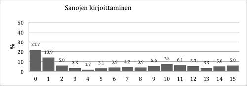 Kuvio 8. Pistemäärien jakauma Sanojen kirjoittaminen –tehtävässä.