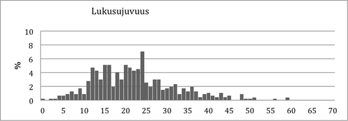 Kuvio 9. Pistemäärien jakauma Lukusujuvuustehtävässä.