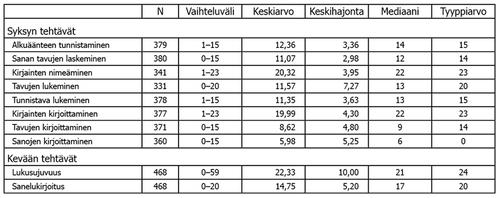 Taulukko 3. Viiteaineiston koko sekä pistemäärien vaihteluväli, keskiluvut ja -hajonta tehtävittäin.