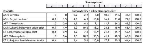 Taulukko 3. Ensimmäisen luokan syksyn tehtävien kumulatiiviset oikeellisuusprosentit osataidoittain.