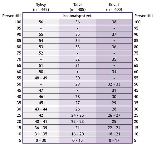 Taulukko 2. Ensimmäisen luokan persentiilitaulukko kokonaispisteistä arviointiajankohdan mukaan.