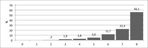 Kuvio 1. Pistemäärien jakauma Vertailu-tehtävässä.