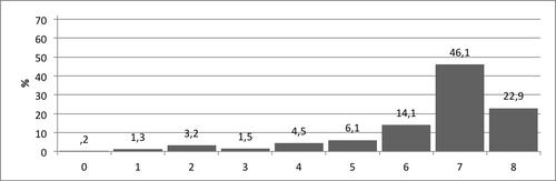 Kuvio 2. Pistemäärien jakauma Sarjoittaminen-tehtävässä.