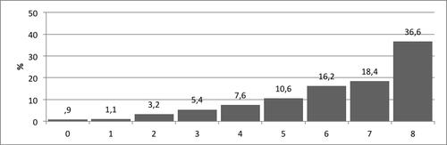 Kuvio 4. Pistemäärien jakauma Lukumääräisyyden taju –tehtävässä.