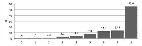 Kuvio 7. Kokonaispistemäärien jakauma Lukujonon luetteleminen -tehtävässä.