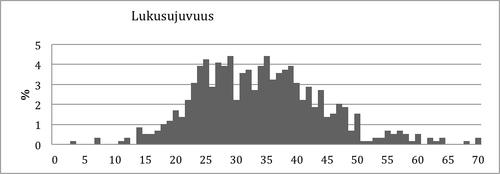 Kuvio 11. Pistemäärien jakauma Lukusujuvuustehtävässä 2. luokan keväällä.