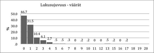 Kuvio 12. Virheellisten vastausten jakauma Lukusujuvuustehtävässä 2. luokan keväällä.
