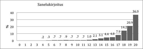 Kuvio 13. Pistemäärien jakauma Sanelukirjoitustehtävässä 2. luokan keväällä.