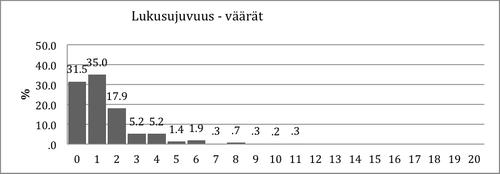 Kuvio 2. Virheellisten vastausten jakauma Lukusujuvuustehtävässä 2. luokan syksyllä.