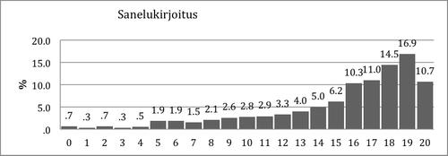 Kuvio 3. Pistemäärien jakauma Sanelukirjoitustehtävässä 2. luokan syksyllä.