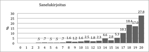 Kuvio 8. Pistemäärien jakauma Sanelukirjoitustehtävässä 2. luokan talvella.