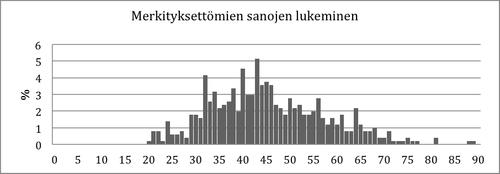 Kuvio 9. Pistemäärien jakauma Merkityksettömien sanojen lukeminen –tehtävässä 2. luokan talvella.