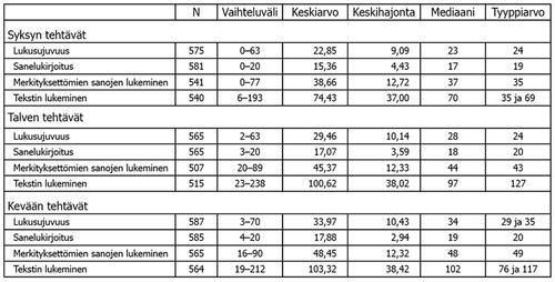Taulukko 3. Viiteaineiston koko sekä pistemäärien vaihteluväli, keskiluvut ja –hajonta tehtävittäin.