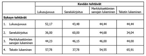 Taulukko 7. Tehtäväkohtaiset prosenttiosuudet lapsista, jotka sijoittuivat 10 persentiilin alapuolelle sekä syksyllä että keväällä.