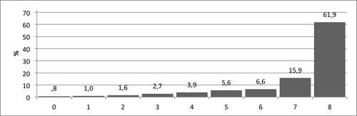 Kuvio 1. Pistemäärien jakauma Suuruusvertailu–tehtävässä.