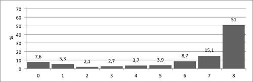Kuvio 2. Pistemäärien jakauma Sarjoittaminen–tehtävässä.