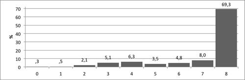 Kuvio 3. Pistemäärien jakauma Numerosymbolien hallinta -tehtävässä.