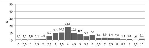 Kuvio 5. Pistemäärien jakauma Vähennyslaskun sujuvuus -tehtävässä.