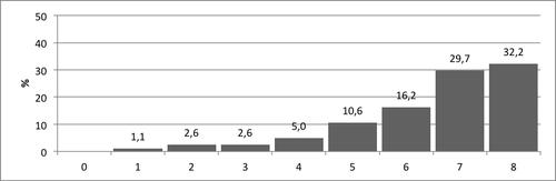Kuvio 6. Pistemäärien jakauma Rahojen laskeminen -tehtävässä.
