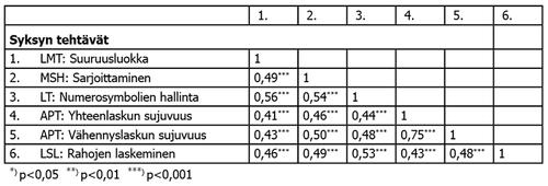 Taulukko 5. Syksyn tehtävien korrelaatiot.