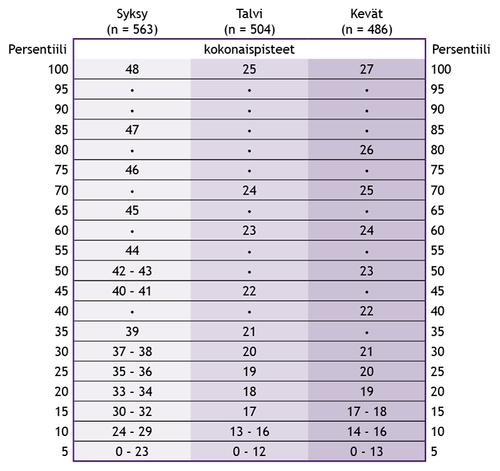 Taulukko 2. Esiopetuksen persentiilitaulukko kokonaispisteistä arviointiajankohdan mukaan.
