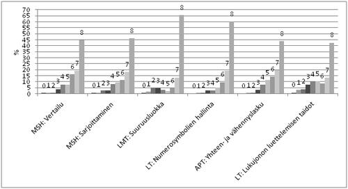 Kuvio 1. Summapisteiden jakauma osataidoittain viiteaineistossa (n=563).