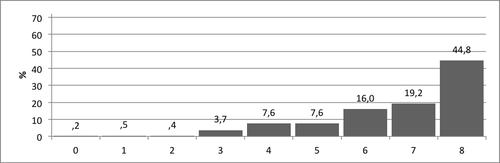 Kuvio 1. Pistemäärien jakauma Vertailu–tehtävässä.