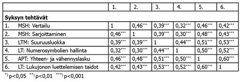 Taulukko 4. Syksyn tehtävien korrelaatiot.
