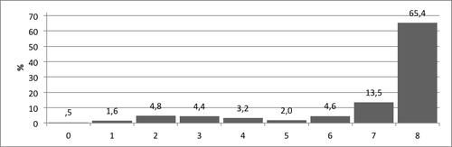 Kuvio 3. Pistemäärien jakauma Suuruusluokka–tehtävässä.