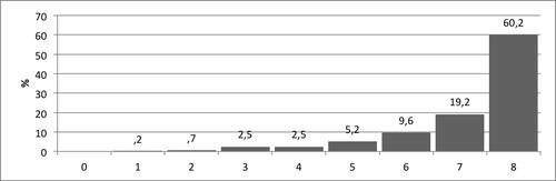 Kuvio 4. Pistemäärien jakauma Numerosymbolien hallinta –tehtävässä.