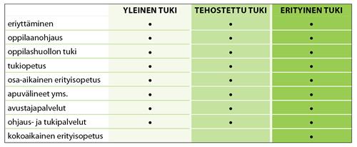 Kuva. Eri tuen muodot kolmiportaisessa mallissa (muokattu Opetushallituksen kuvion pohjalta)