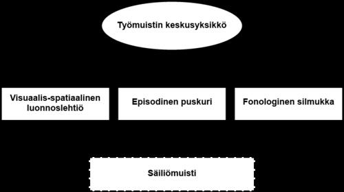Kuva 1. Baddeleyn (1986, 1997, 2000) kolmikomponenttimalli täydennettynä episodisella puskurilla.