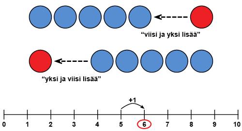 Yhteenlasku_yksilisää