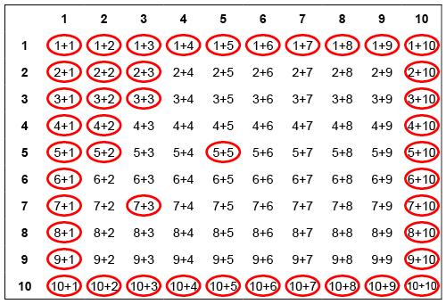 Ett exempel på en tabell där additioner som barnet behärskar är markerade.