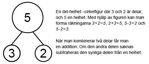 Addition-subtraktion sambandet A