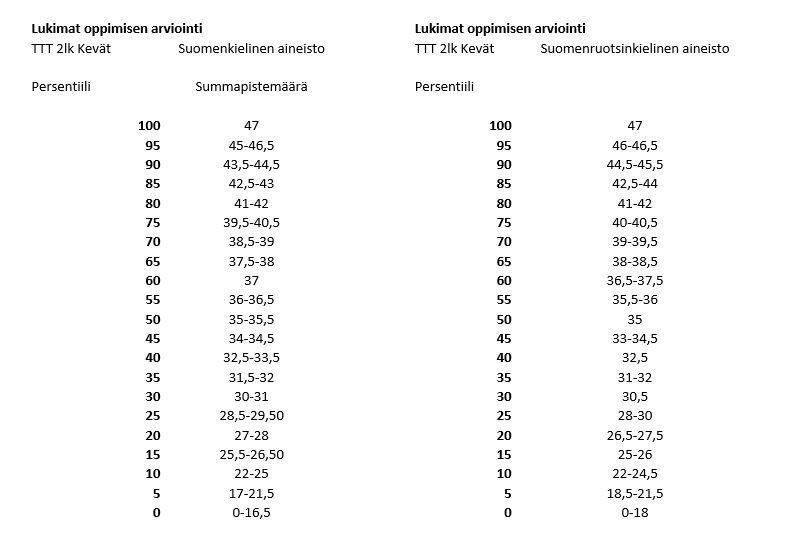Oppimisen arviointi persentiilitaulukko (2. lk mat kevät)